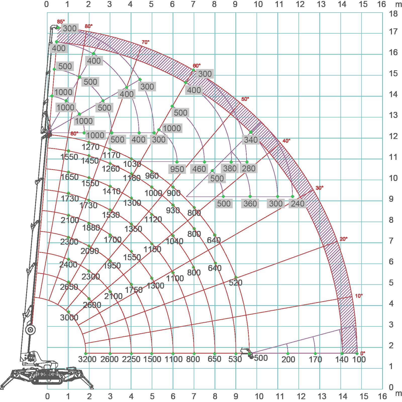 SPX532-load-chart