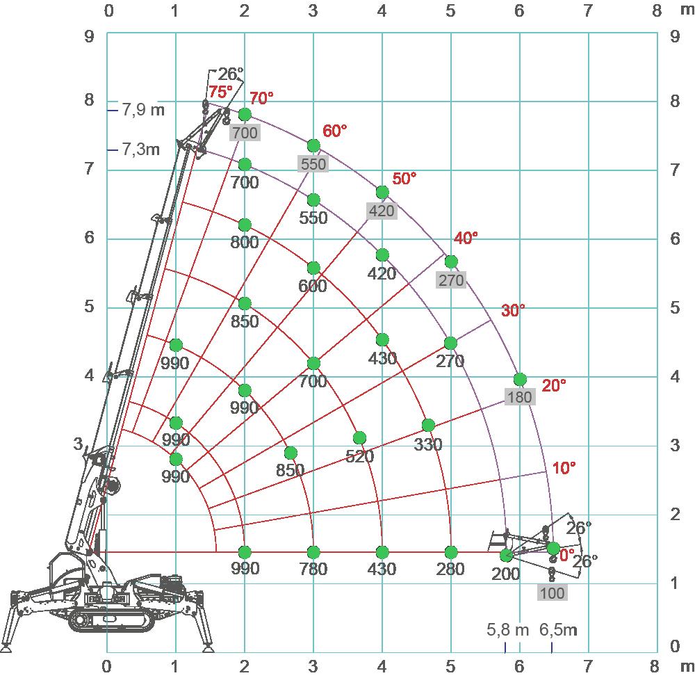 spb209-load-chart